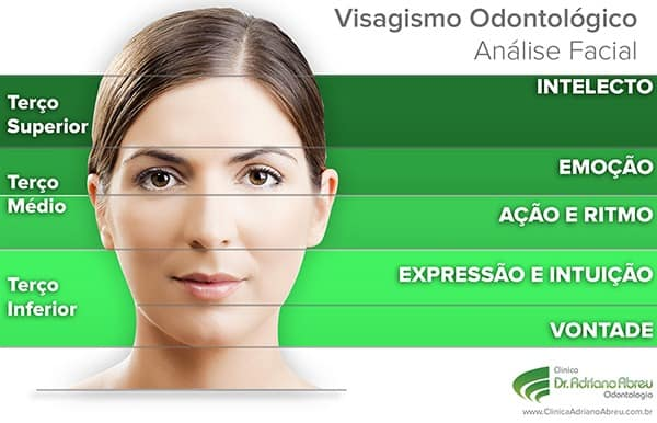 Visagismo na Odontologia Estética | Analise facial do visagismo
